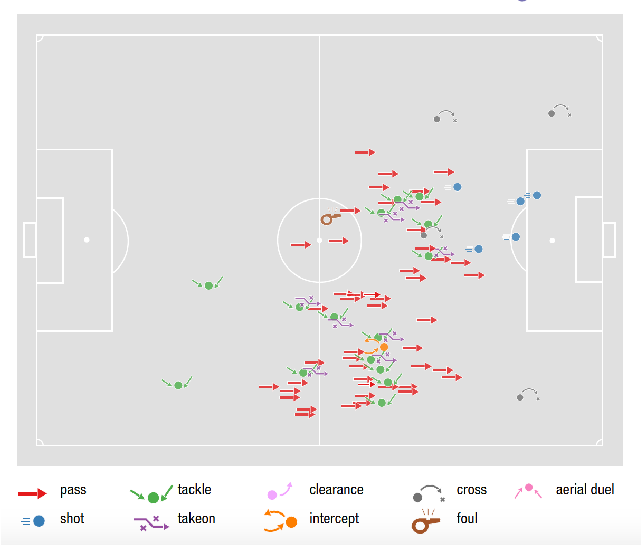 Figure 3 for PlayeRank: Multi-dimensional and role-aware rating of soccer player performance
