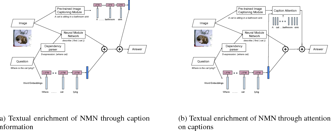 Figure 2 for Textually Enriched Neural Module Networks for Visual Question Answering