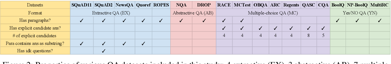 Figure 3 for UnifiedQA: Crossing Format Boundaries With a Single QA System