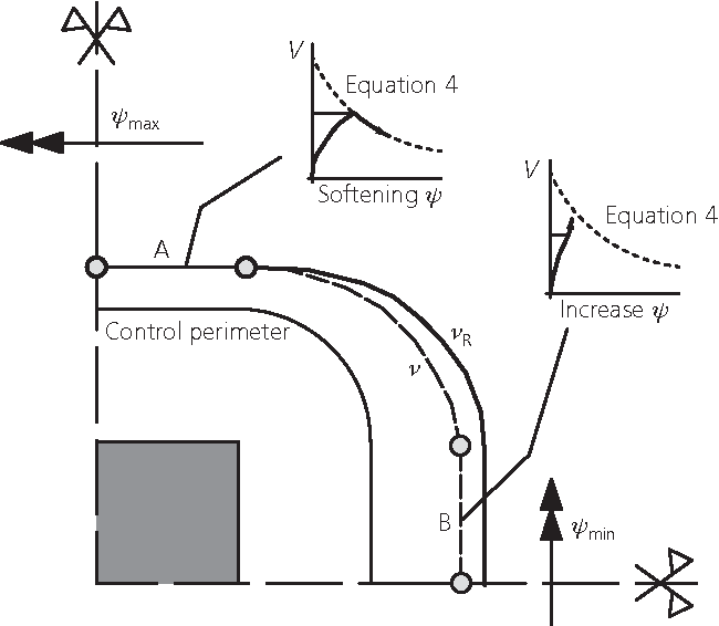 Figure 10 from Non-axis-symmetrical punching shear around