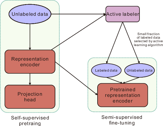Figure 2 for On the Marginal Benefit of Active Learning: Does Self-Supervision Eat Its Cake?