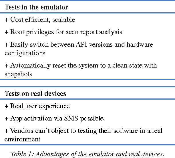 BUILDING A TEST ENVIRONMENT FOR ANDROID ANTI-MALWARE TESTS
