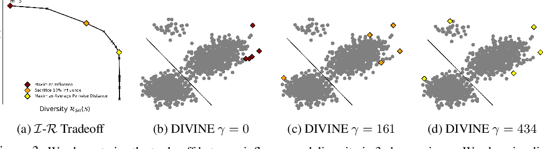 Figure 4 for DIVINE: Diverse Influential Training Points for Data Visualization and Model Refinement