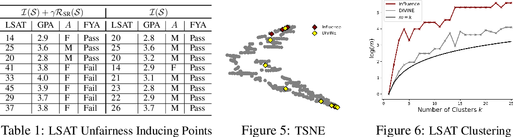 Figure 2 for DIVINE: Diverse Influential Training Points for Data Visualization and Model Refinement