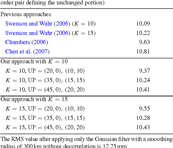 On the postprocessing removal of correlated errors in GRACE