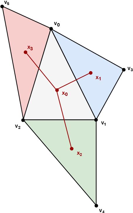 Figure 3 for DualConv: Dual Mesh Convolutional Networks for Shape Correspondence