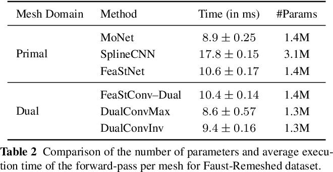 Figure 4 for DualConv: Dual Mesh Convolutional Networks for Shape Correspondence