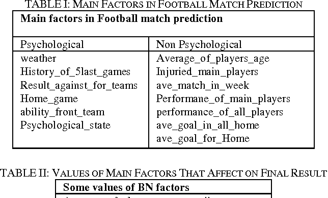 Figure 2 from Football Result Prediction with Bayesian Network in
