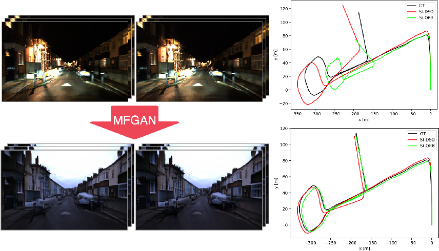 Figure 1 for Multi-Frame GAN: Image Enhancement for Stereo Visual Odometry in Low Light