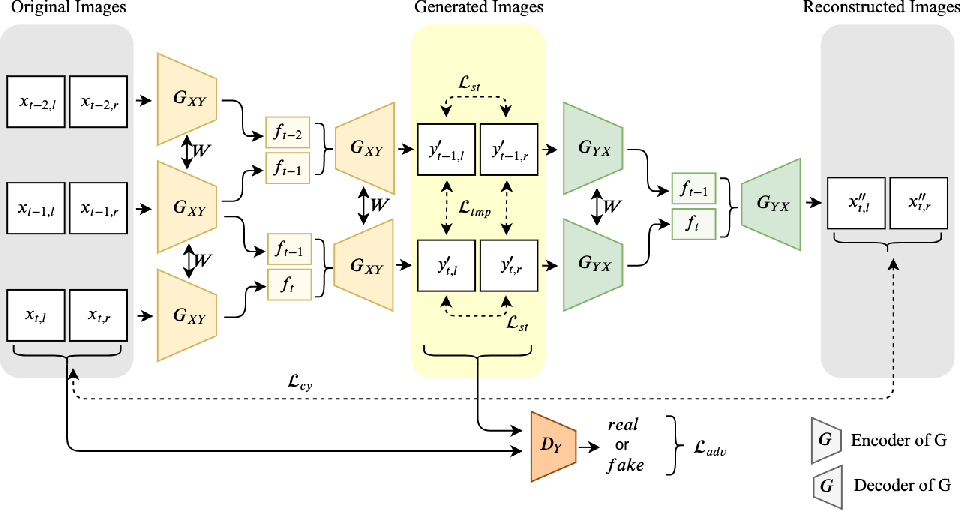 Figure 3 for Multi-Frame GAN: Image Enhancement for Stereo Visual Odometry in Low Light