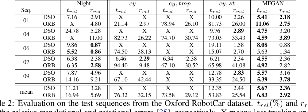 Figure 4 for Multi-Frame GAN: Image Enhancement for Stereo Visual Odometry in Low Light
