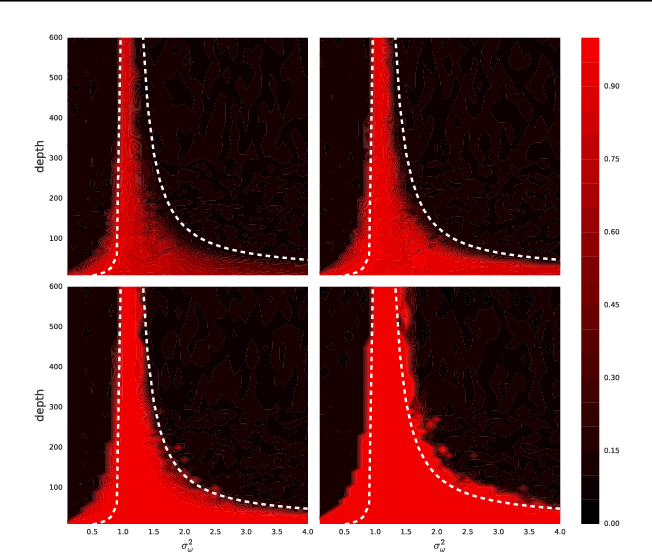 Figure 2 for Dynamical Isometry and a Mean Field Theory of CNNs: How to Train 10,000-Layer Vanilla Convolutional Neural Networks
