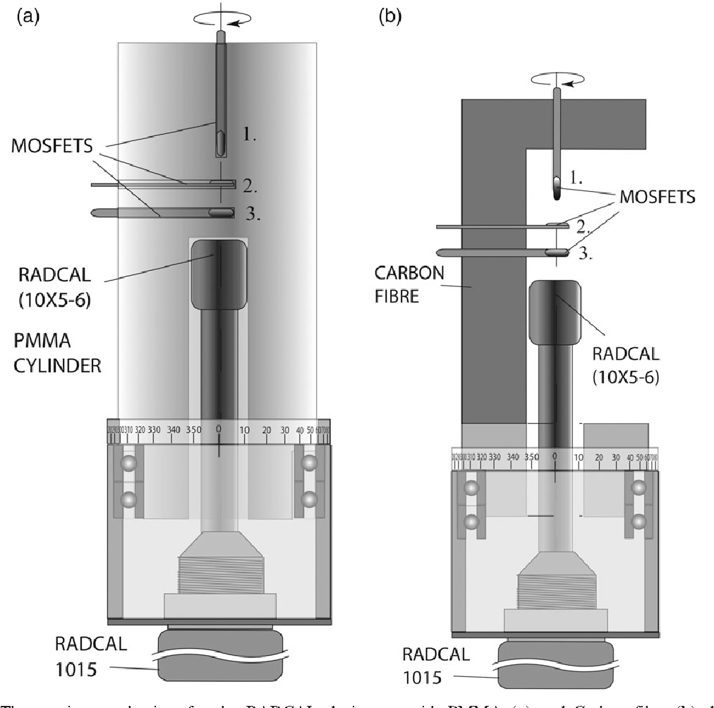 Characterization of MOSFET dosimeter angular dependence in three ...
