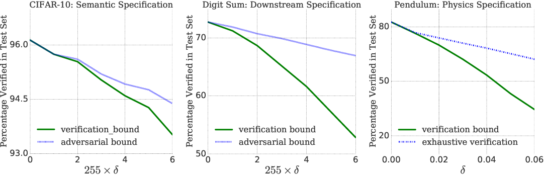 Figure 1 for Verification of Non-Linear Specifications for Neural Networks