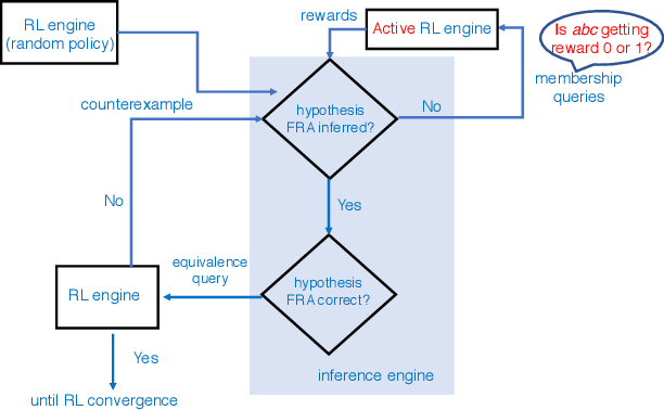 Figure 1 for Active Finite Reward Automaton Inference and Reinforcement Learning Using Queries and Counterexamples