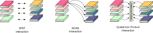 Figure 1 for Multi-Layer Content Interaction Through Quaternion Product For Visual Question Answering