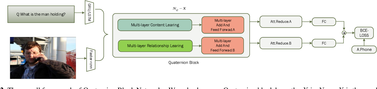 Figure 3 for Multi-Layer Content Interaction Through Quaternion Product For Visual Question Answering