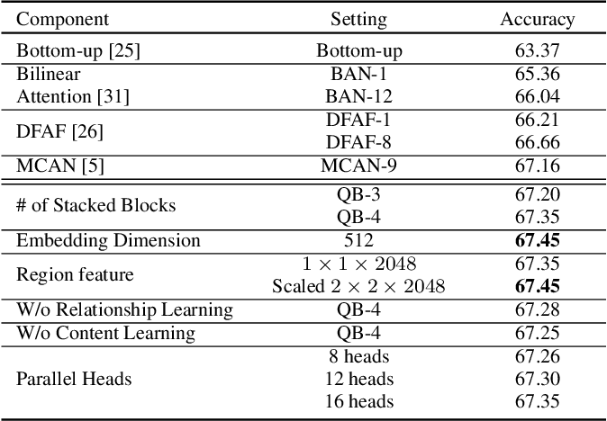 Figure 4 for Multi-Layer Content Interaction Through Quaternion Product For Visual Question Answering