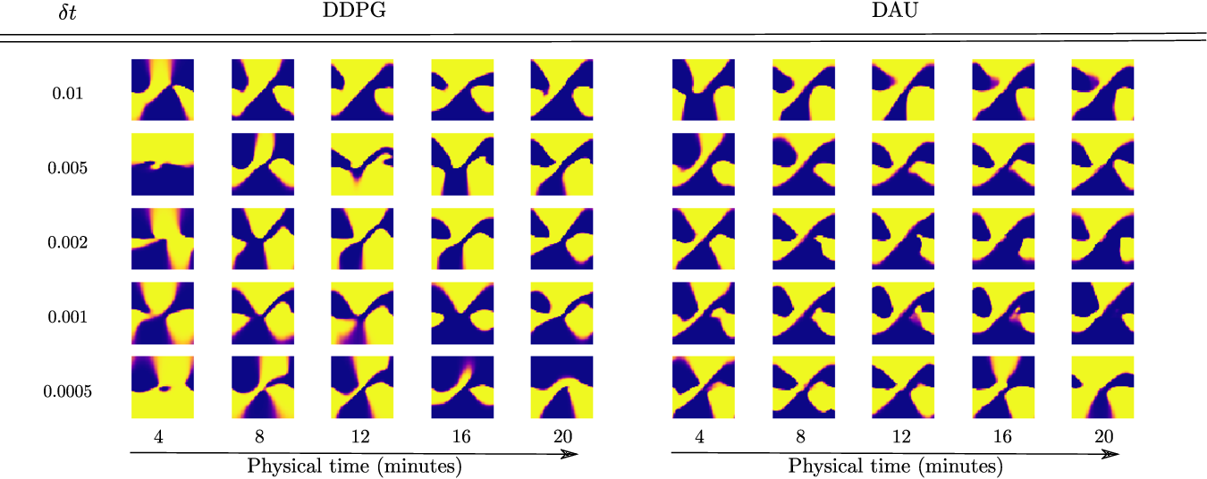 Figure 3 for Making Deep Q-learning methods robust to time discretization