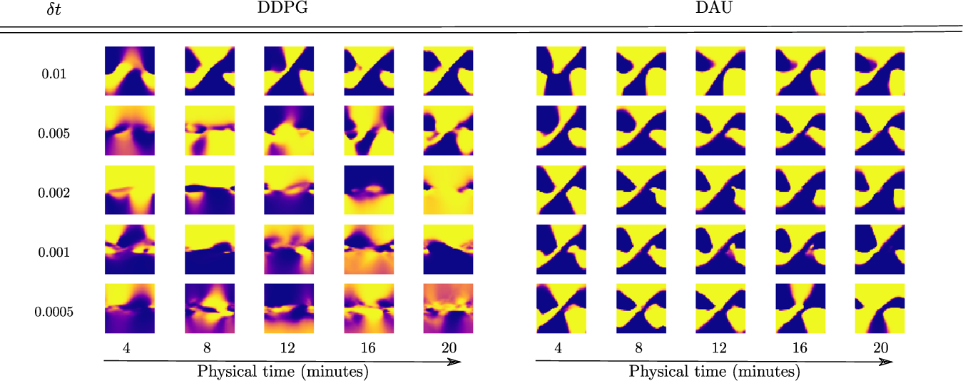 Figure 4 for Making Deep Q-learning methods robust to time discretization