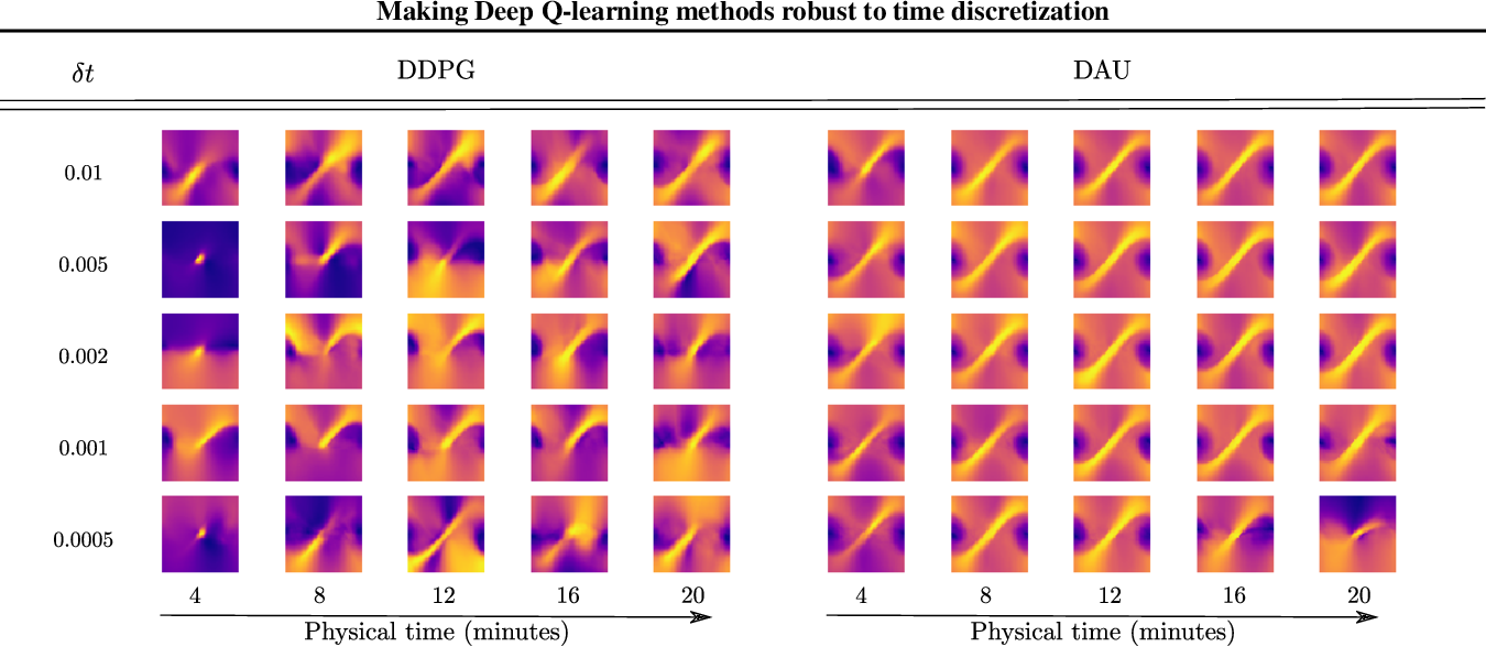 Figure 1 for Making Deep Q-learning methods robust to time discretization