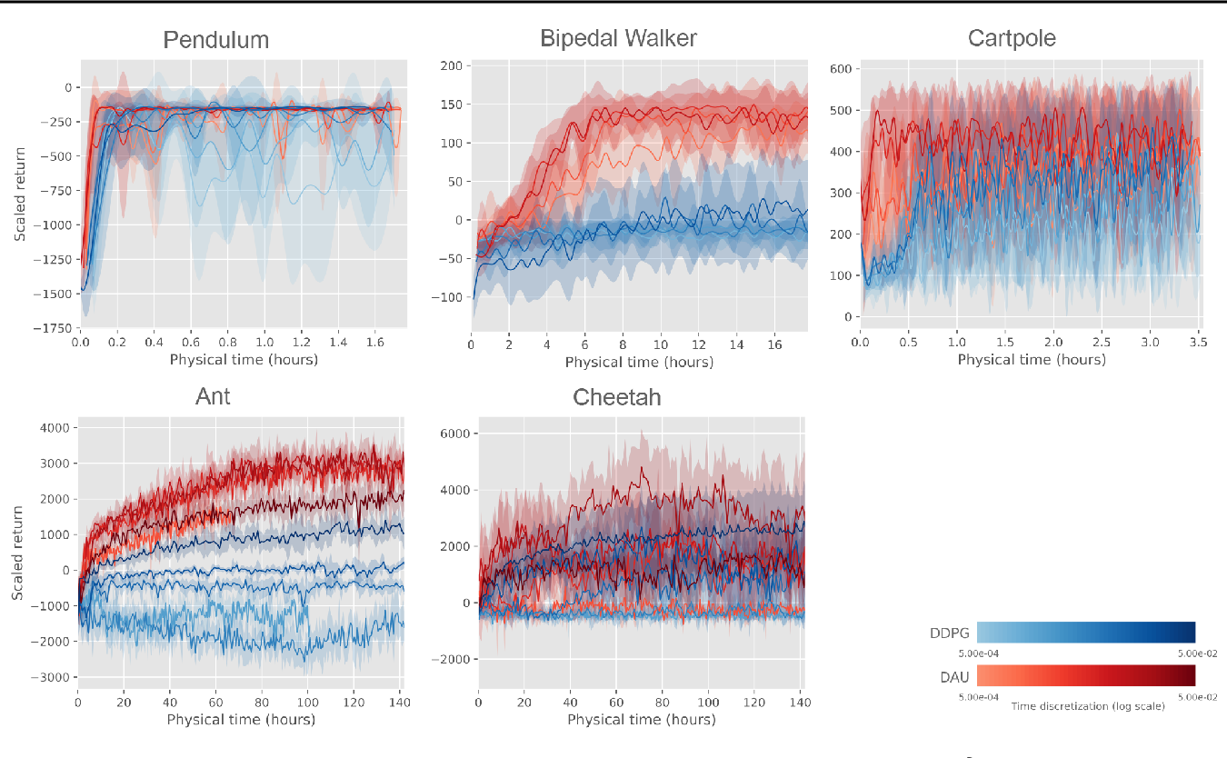 Figure 2 for Making Deep Q-learning methods robust to time discretization