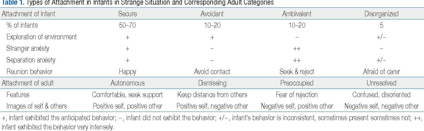 Table 1 from Impact of attachment, temperament and parenting