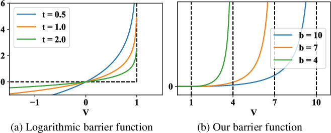 Figure 1 for Structured Pruning of Neural Networks with Budget-Aware Regularization
