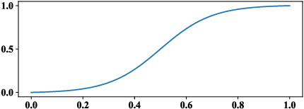 Figure 3 for Structured Pruning of Neural Networks with Budget-Aware Regularization