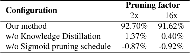 Figure 2 for Structured Pruning of Neural Networks with Budget-Aware Regularization