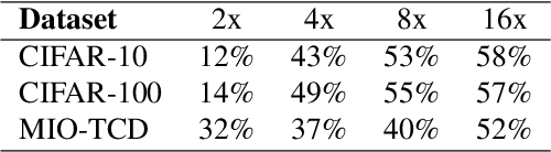 Figure 4 for Structured Pruning of Neural Networks with Budget-Aware Regularization