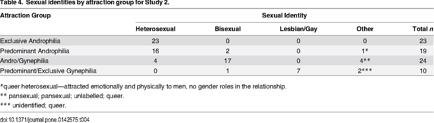 Androphilic heterosexual behavior