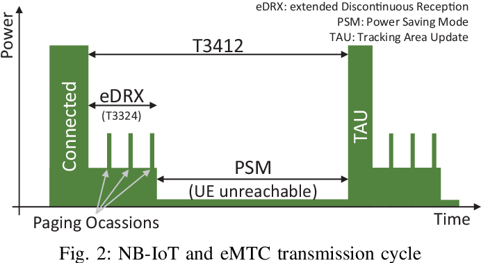 Power Consumption Analysis of NB-IoT and eMTC in Challenging Smart
