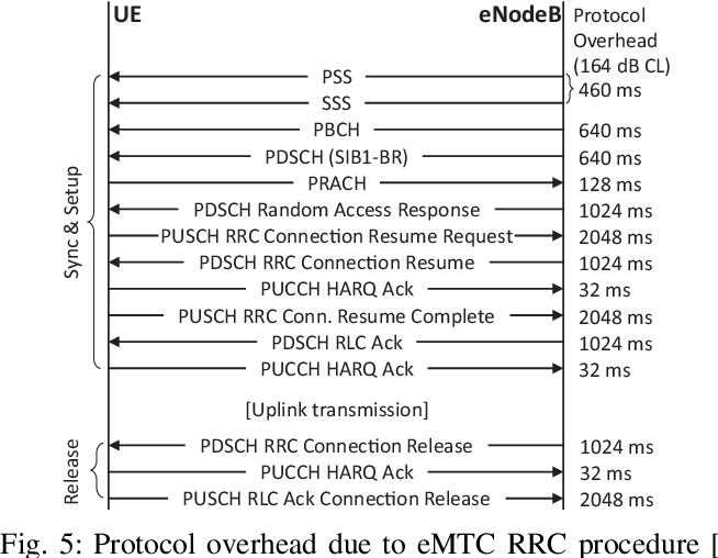 Figure 5 from Power Consumption Analysis of NB-IoT and eMTC