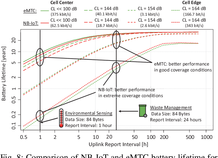 Figure 8 from Power Consumption Analysis of NB-IoT and eMTC