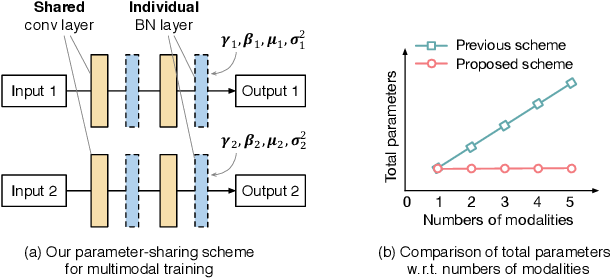 Figure 1 for Learning Deep Multimodal Feature Representation with Asymmetric Multi-layer Fusion