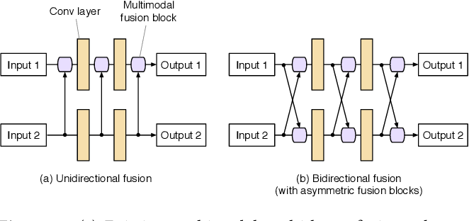 Figure 3 for Learning Deep Multimodal Feature Representation with Asymmetric Multi-layer Fusion