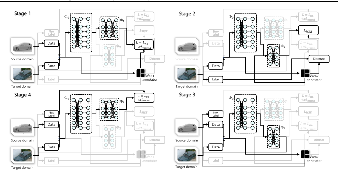 Figure 1 for Weak Adaptation Learning -- Addressing Cross-domain Data Insufficiency with Weak Annotator