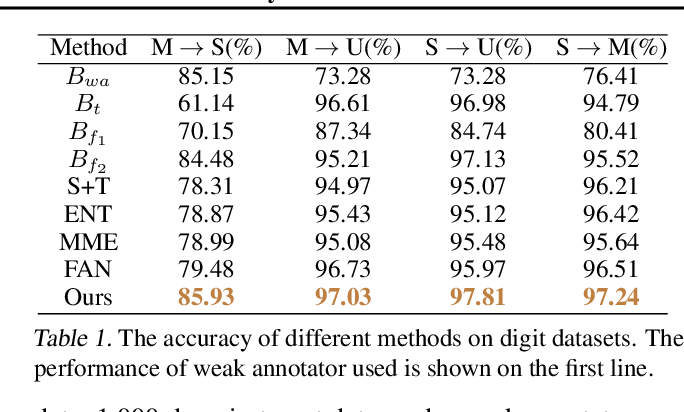 Figure 2 for Weak Adaptation Learning -- Addressing Cross-domain Data Insufficiency with Weak Annotator