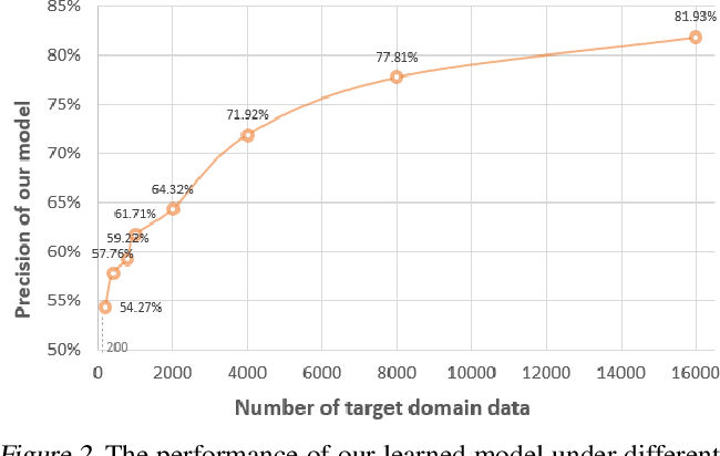 Figure 4 for Weak Adaptation Learning -- Addressing Cross-domain Data Insufficiency with Weak Annotator