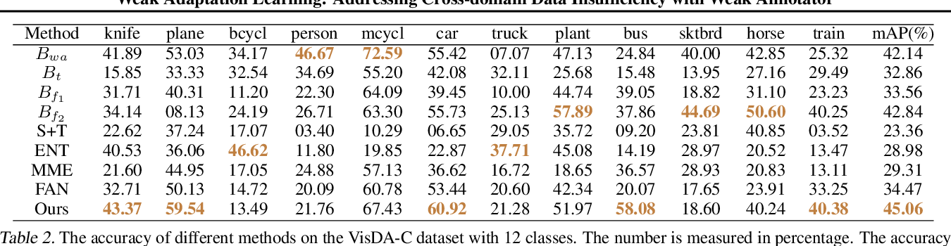 Figure 3 for Weak Adaptation Learning -- Addressing Cross-domain Data Insufficiency with Weak Annotator