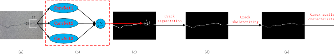 Figure 1 for Ensemble of Deep Convolutional Neural Networks for Automatic Pavement Crack Detection and Measurement