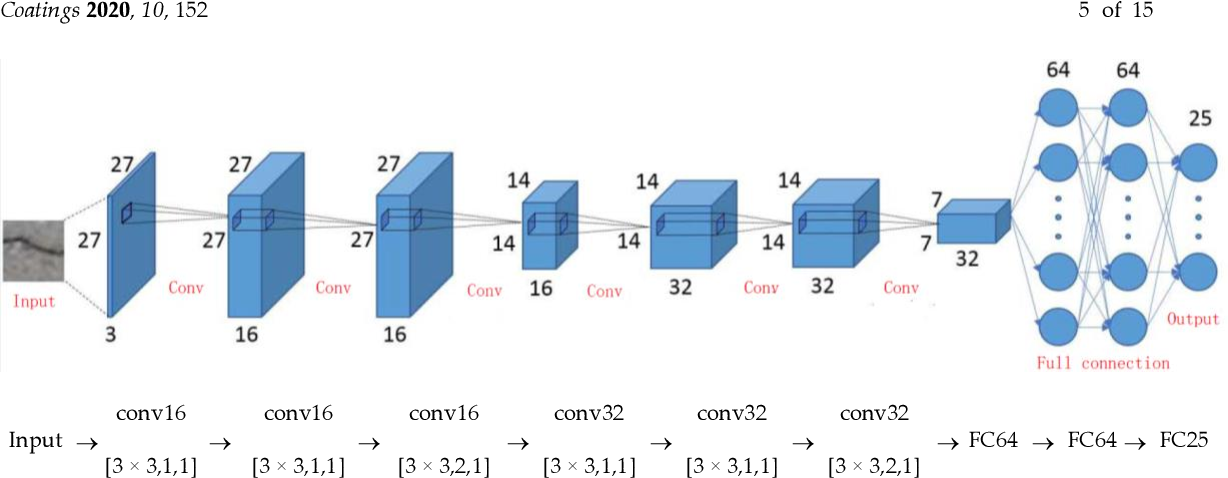 Figure 3 for Ensemble of Deep Convolutional Neural Networks for Automatic Pavement Crack Detection and Measurement
