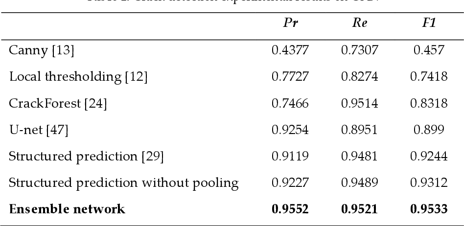 Figure 2 for Ensemble of Deep Convolutional Neural Networks for Automatic Pavement Crack Detection and Measurement