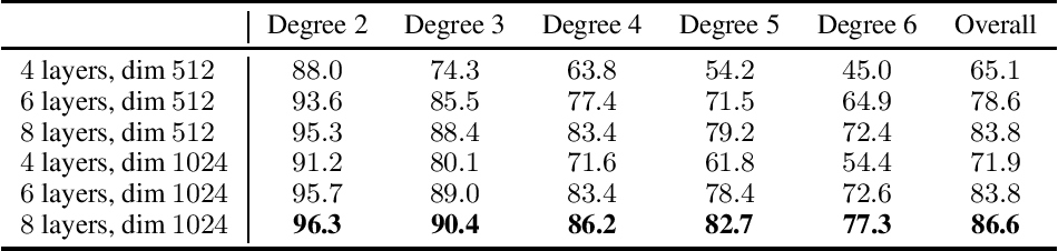 Figure 1 for Deep Differential System Stability -- Learning advanced computations from examples