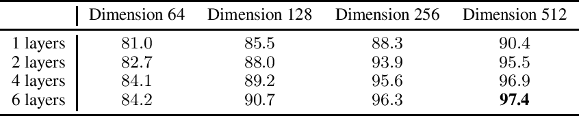 Figure 3 for Deep Differential System Stability -- Learning advanced computations from examples