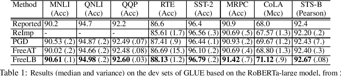 Figure 1 for FreeLB: Enhanced Adversarial Training for Language Understanding