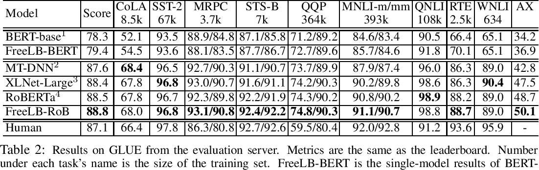 Figure 2 for FreeLB: Enhanced Adversarial Training for Language Understanding