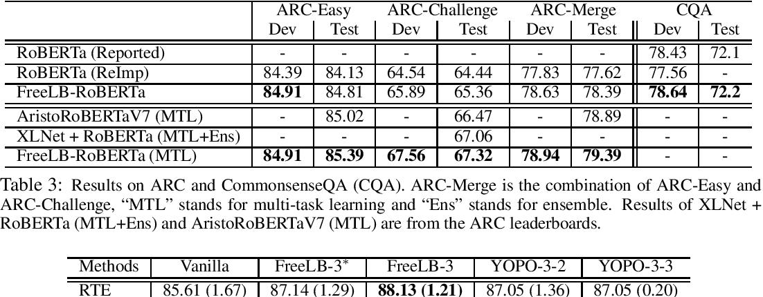 Figure 3 for FreeLB: Enhanced Adversarial Training for Language Understanding
