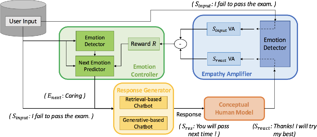 Figure 1 for CheerBots: Chatbots toward Empathy and Emotionusing Reinforcement Learning